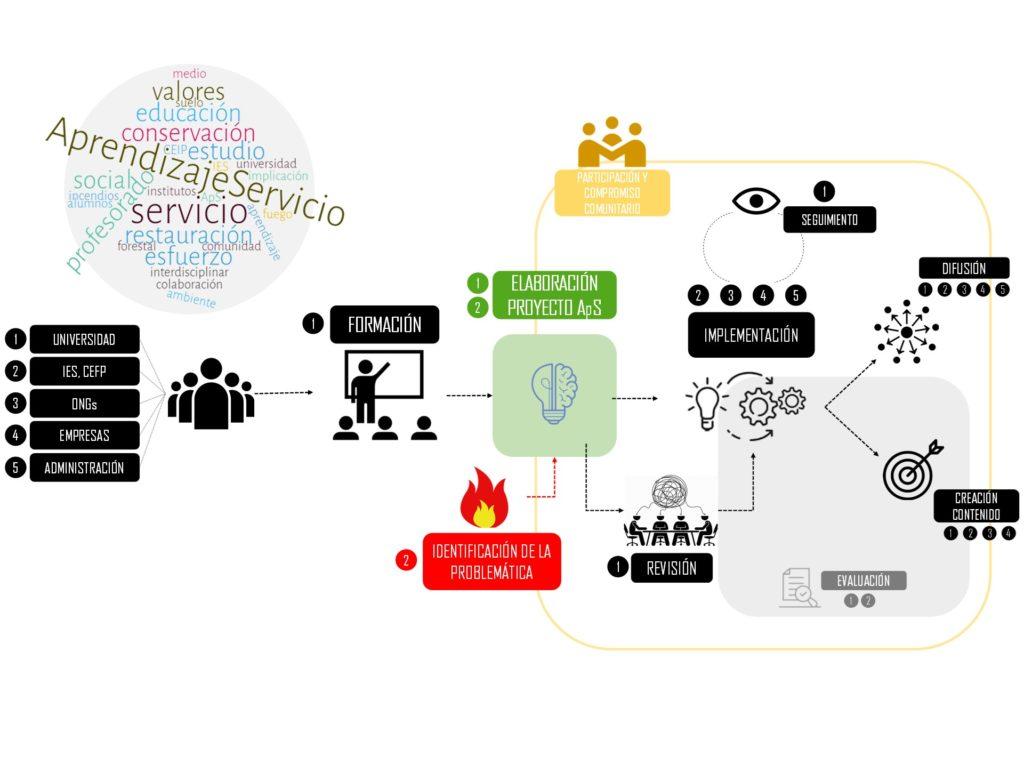 Gráfico que muestra el flujo de trabajo en un proyecto ApS