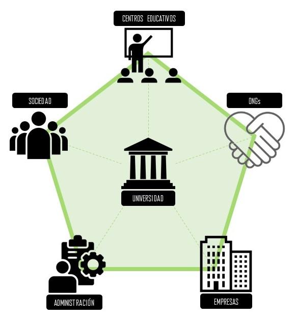 Imagen que describe el flujo de trabajo entre participantes del proyecto